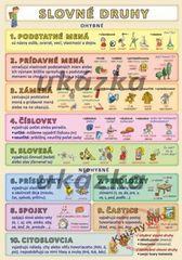 Slovné druhy - Kupka a kol. Petr